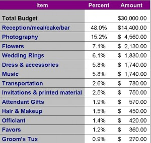 Bridal budget breakdown ottawa wedding magazine our ottawa wedding planners all agreed that the breakdown was representative of what they saw brides spending they all agreed on three trends junglespirit Images
