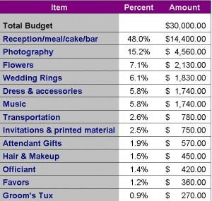 Bridal Budget Breakdown - Ottawa Wedding Magazine